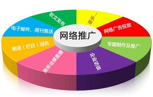 中小企业怎样做网络营销 广州七想网络给你解决方案?